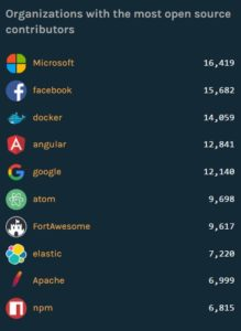 GitHub Octoverse, highest number of contributors