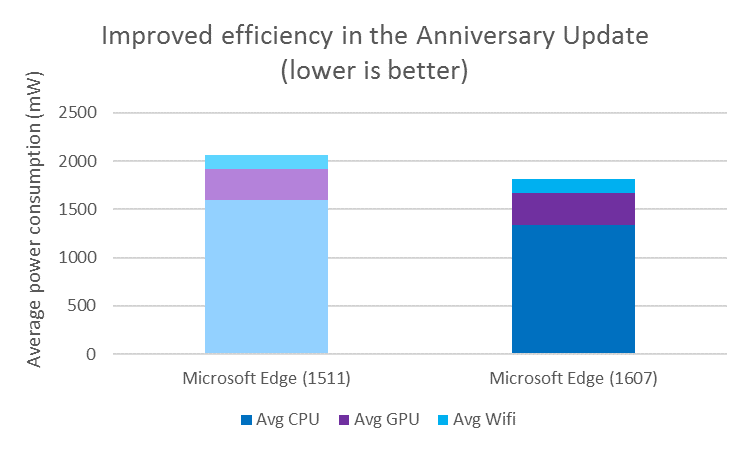 Microsoft Edge Anniversary Update Performance Update