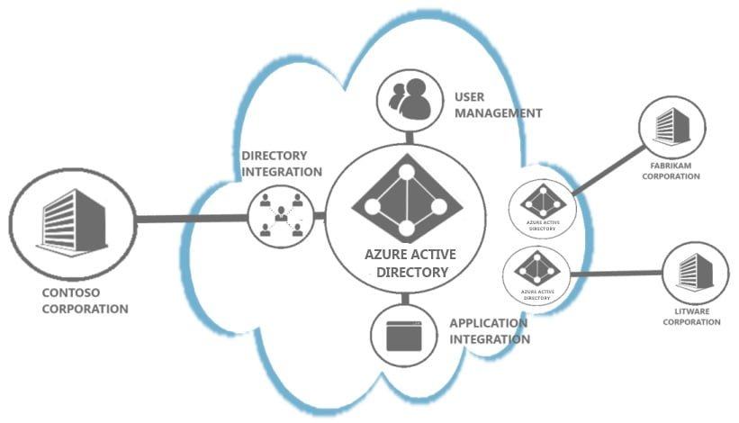 Azure AD structure