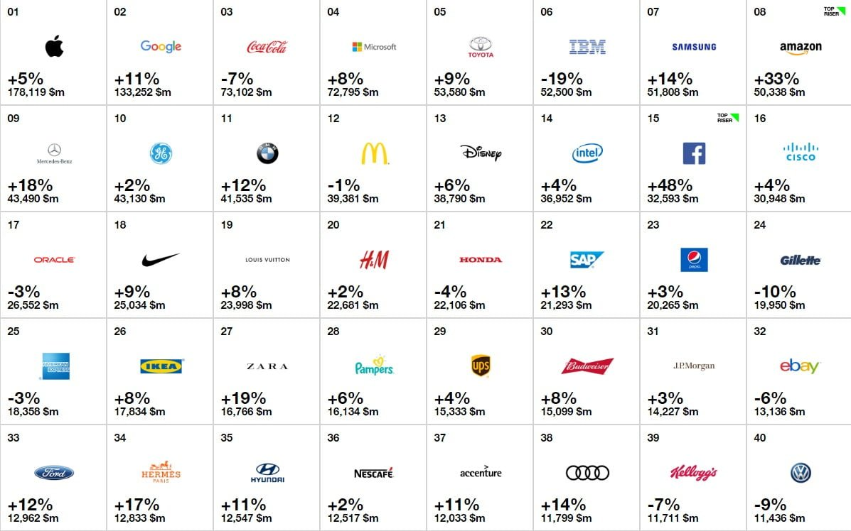 Microsoft comes 4th in interbrand s best global brands for What is the best window brand