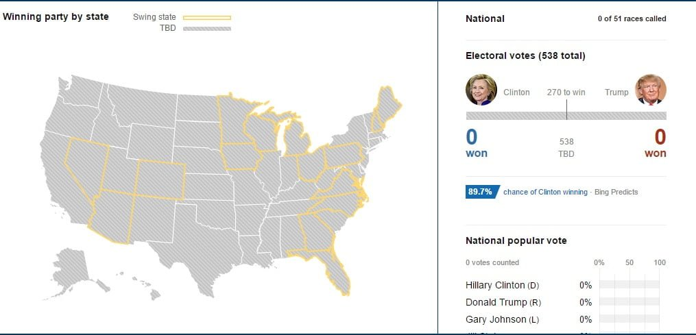 Bing Predicts Presidential Election
