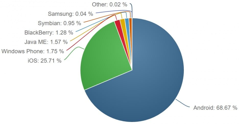 Windows Phone market share November 2016